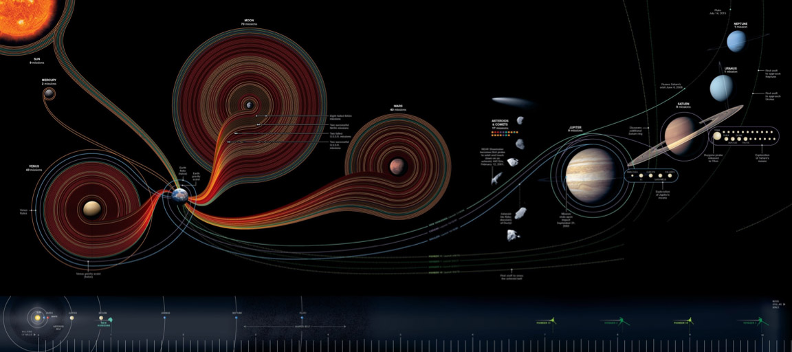Infographic50YearsSpace
